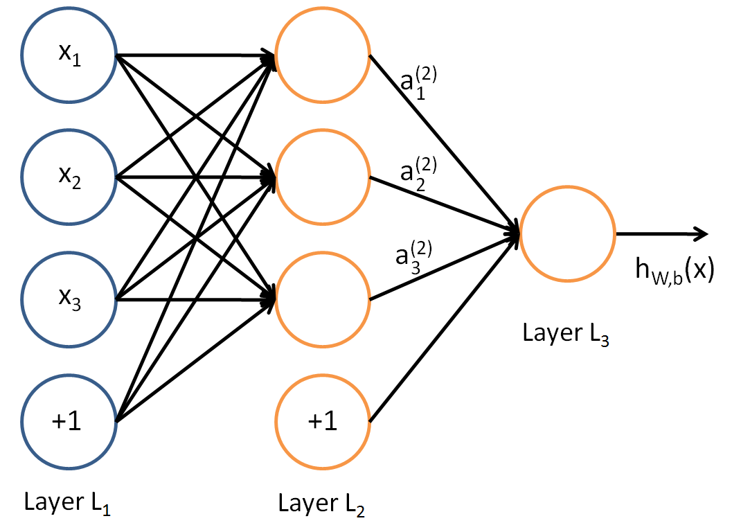 Unsupervised feature learning and deep learning tutorial neural network model ccuart Choice Image