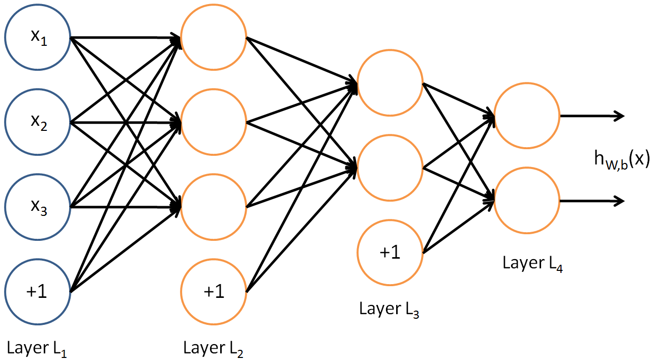 neural network tutorial