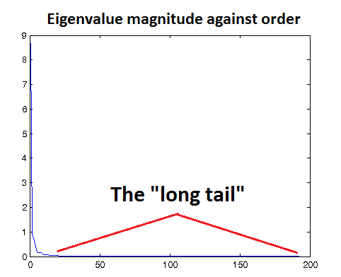 ZCA Eigenvalues Plot.png