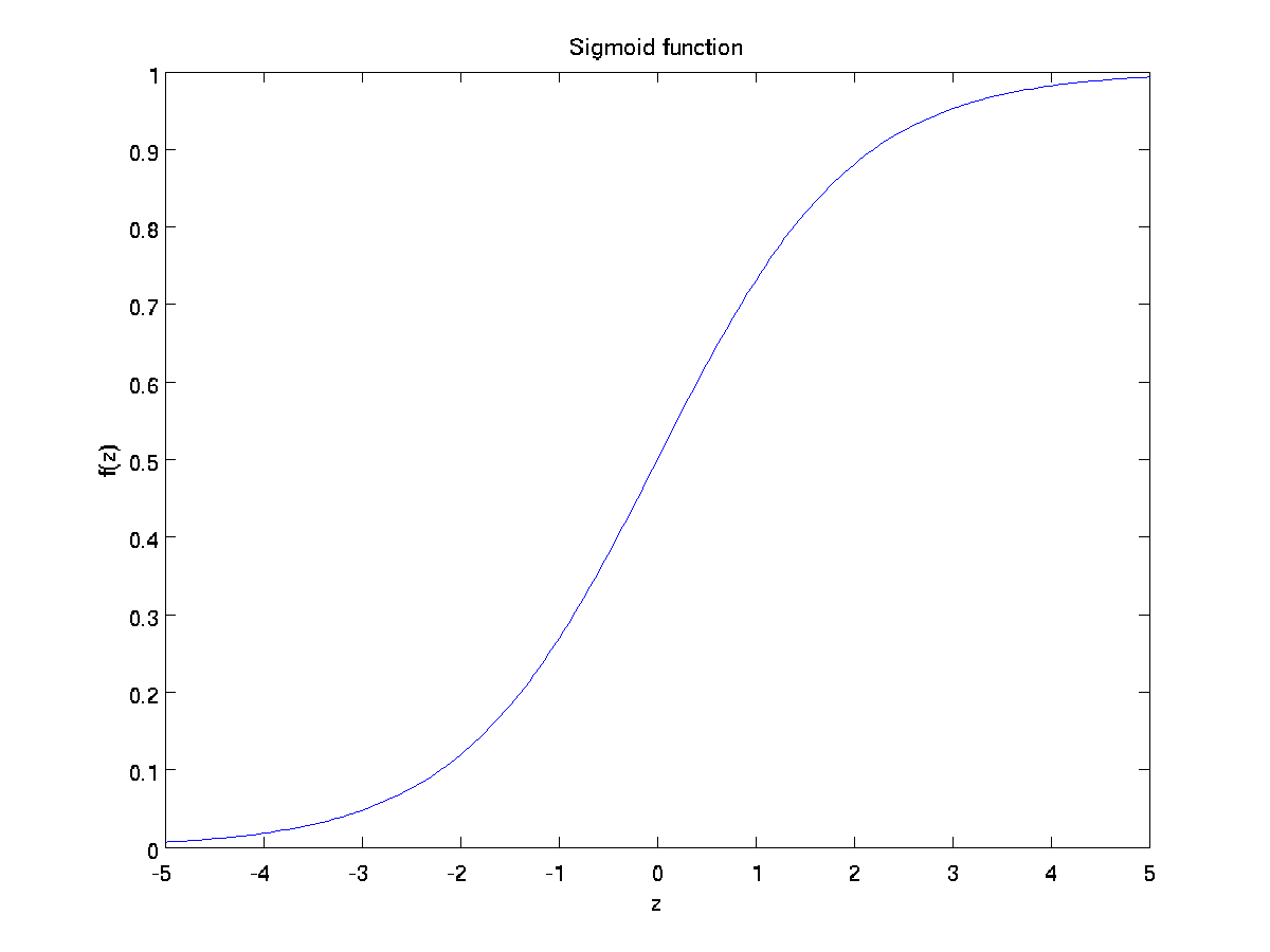 Sigmoid activation function