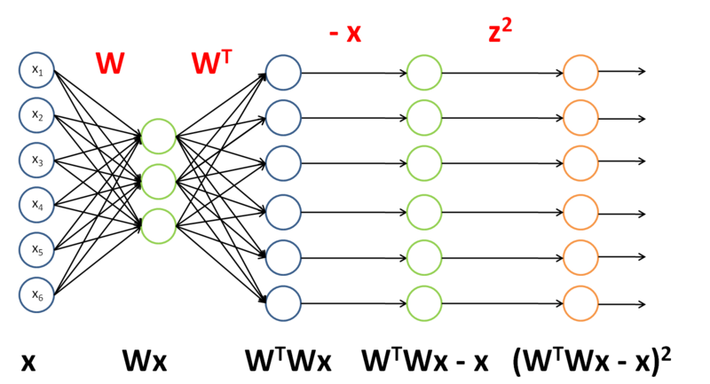 File:Backpropagation Method Example 3.png